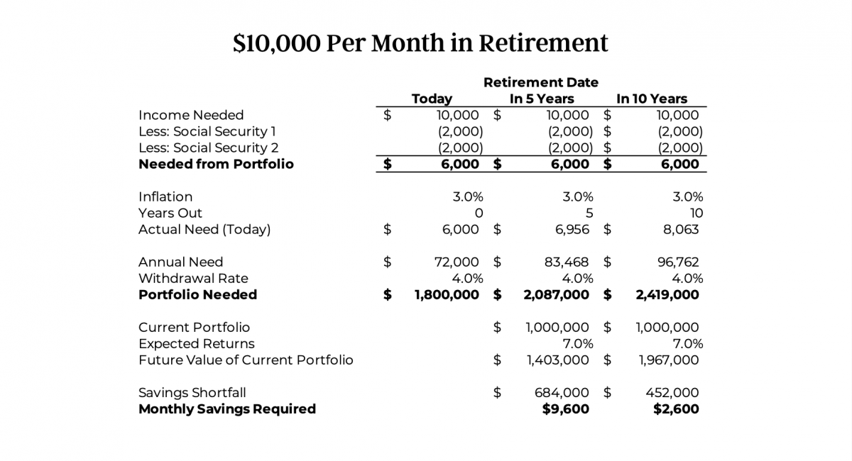 Need $10,000 in Retirement - 10 Years